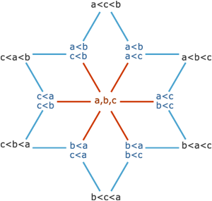 The 13 possible strict weak orderings on a set of three elements, representing the vertices, edges, and face of a hexagon.