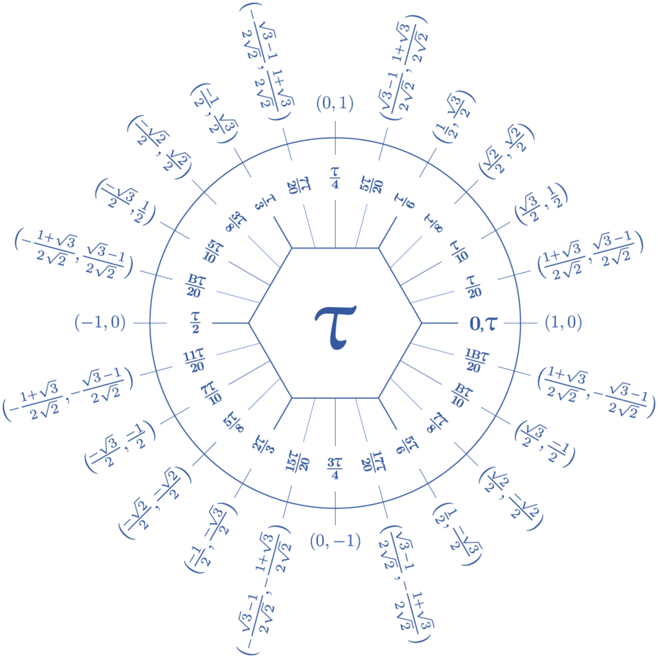 Dozenal tau unit circle