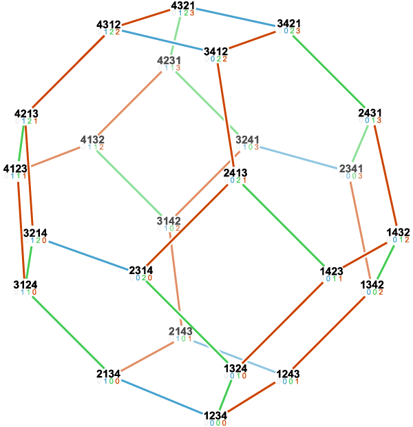 Permutohedron of order 4, a truncated octahedron