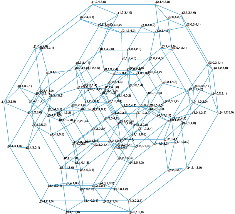 Permutohedron of order 5, an omnitruncated 5-cell