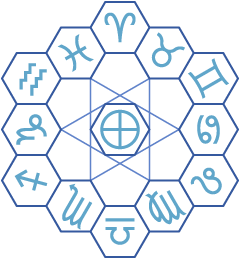 A hexagonal arrangement of the zodiac